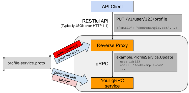 Part 3: Demystifying gRPC /img/2020/grpc-gateway.png
